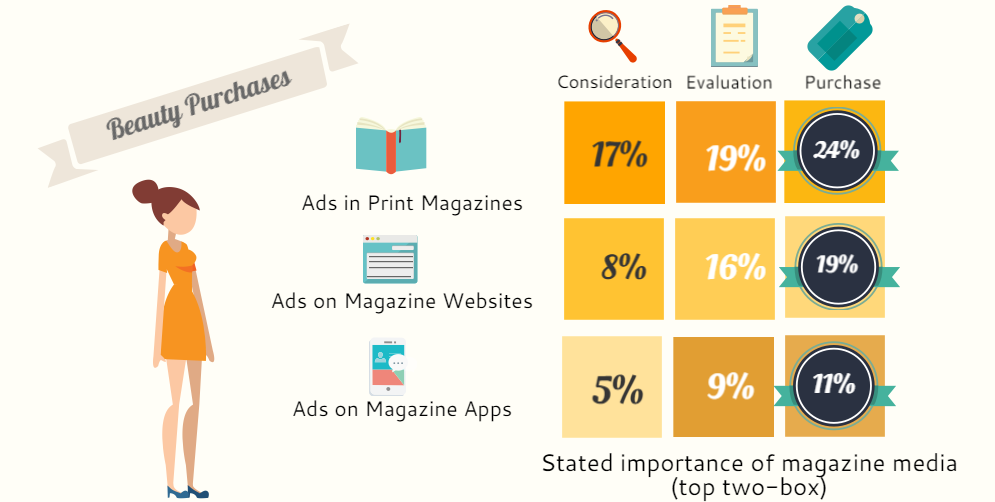 5 insights about magazine media