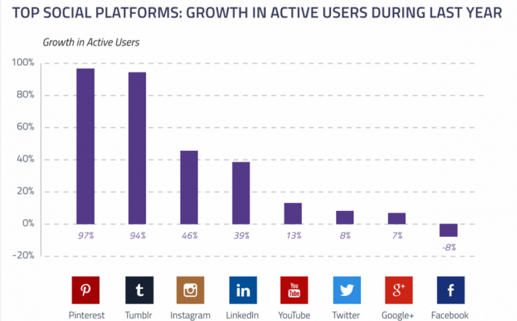Top social platforms - growth active users
