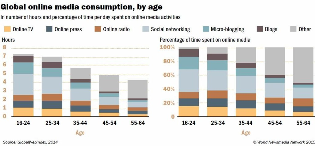 Global social media consumption, by age