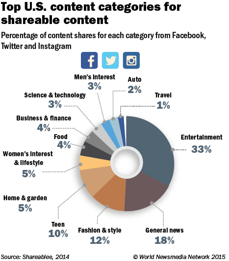 Top content categories for shareable content