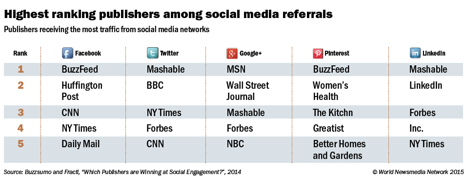 Highest ranking publishers among social referrals