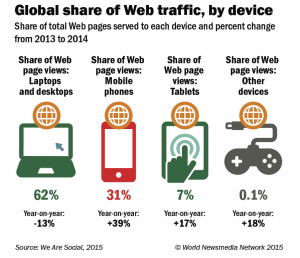 global share of web-traffic