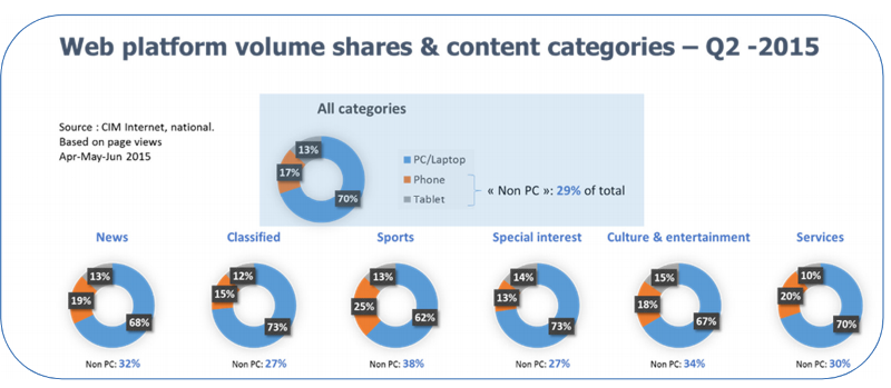 Volume shares & content categories internet - Space newsletter