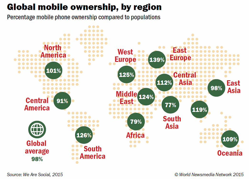 mobile ownership, by world region
