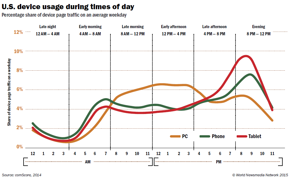 mobile usage during times of day