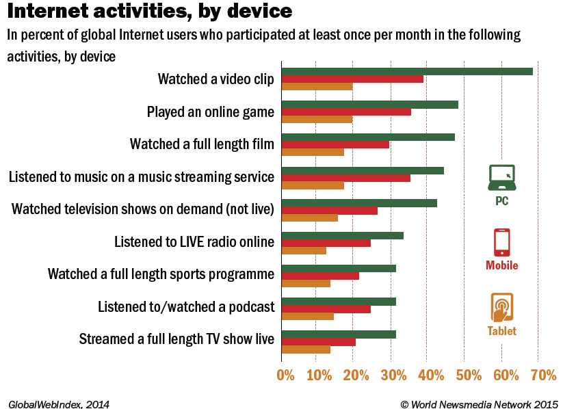 internet activities by device