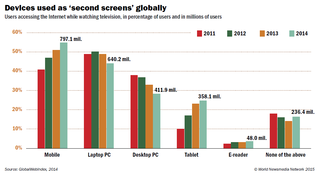 second screens globally