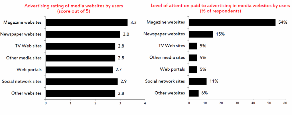 Attention to advertising on media websites