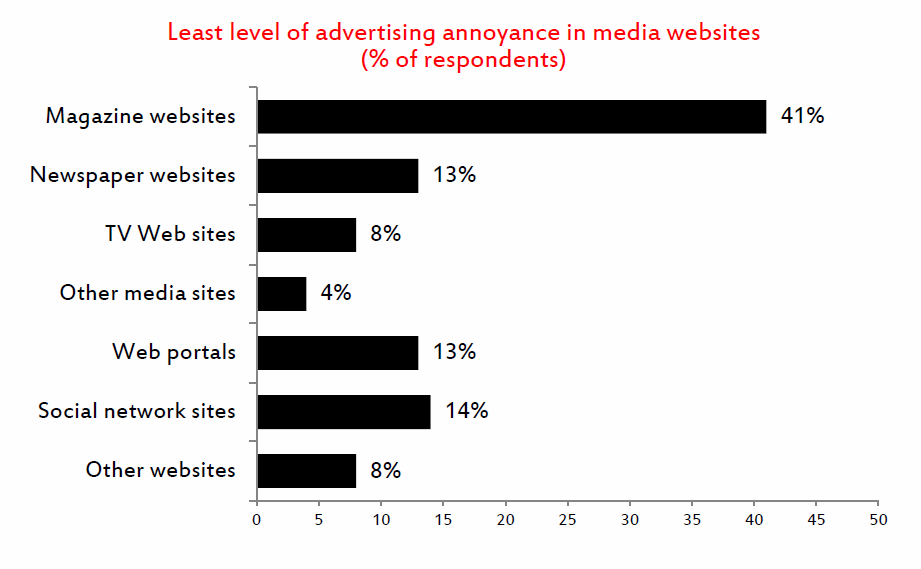 advertising annoyance media websites