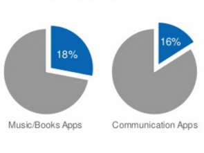 High-value app users by category