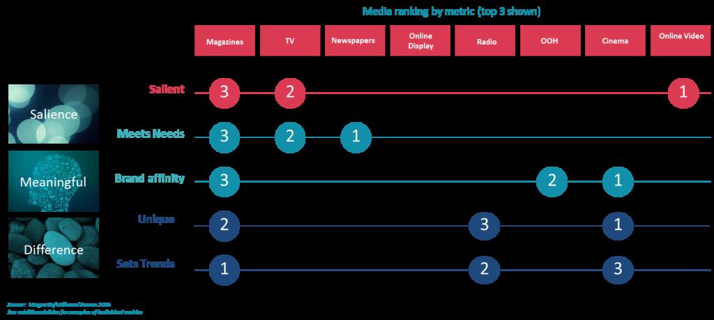 Media ranking by metric