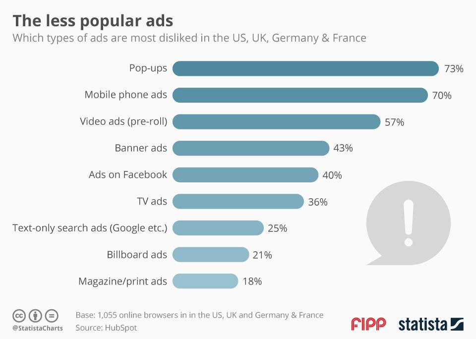 Graph advertising popularity