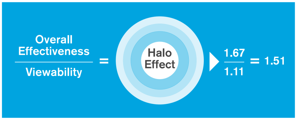 grafiek 3 - halo effect