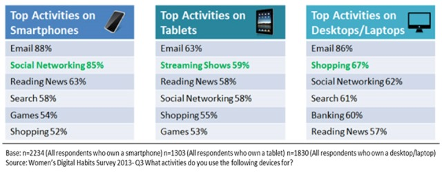top activities per device