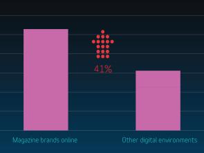 Graph online magazines