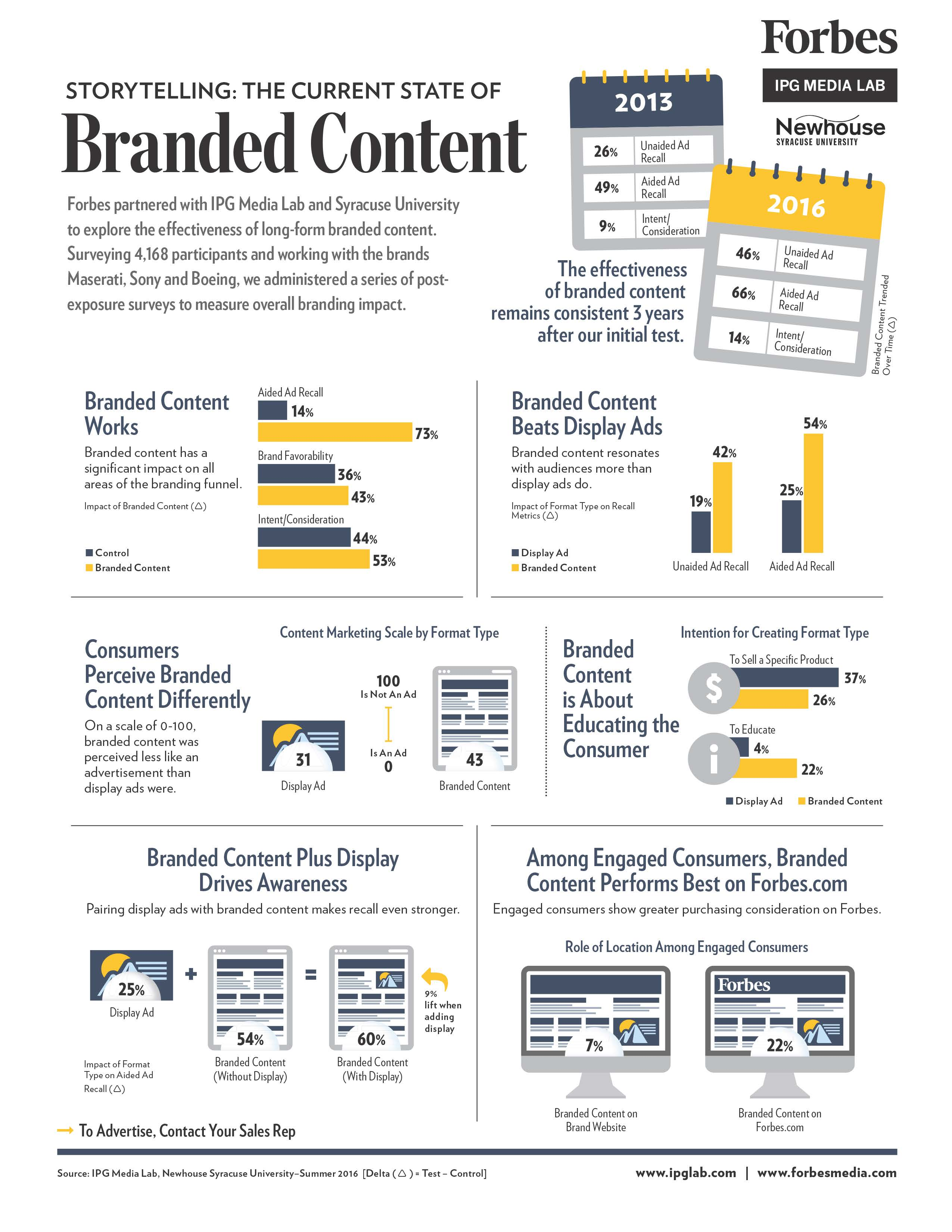 Infographic branded content