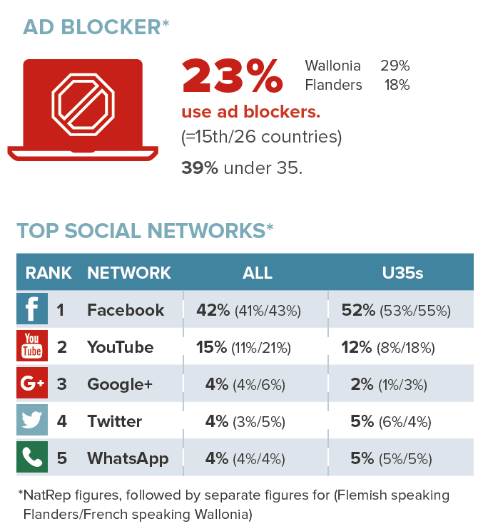 Ad blocker & social media use Belgium