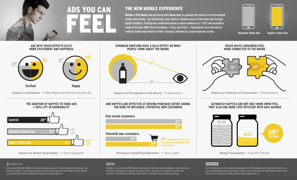 Infographic Haptic advertising