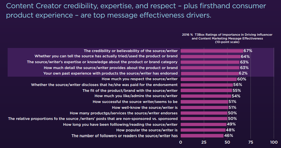 Content marketing: credibility expertise respect