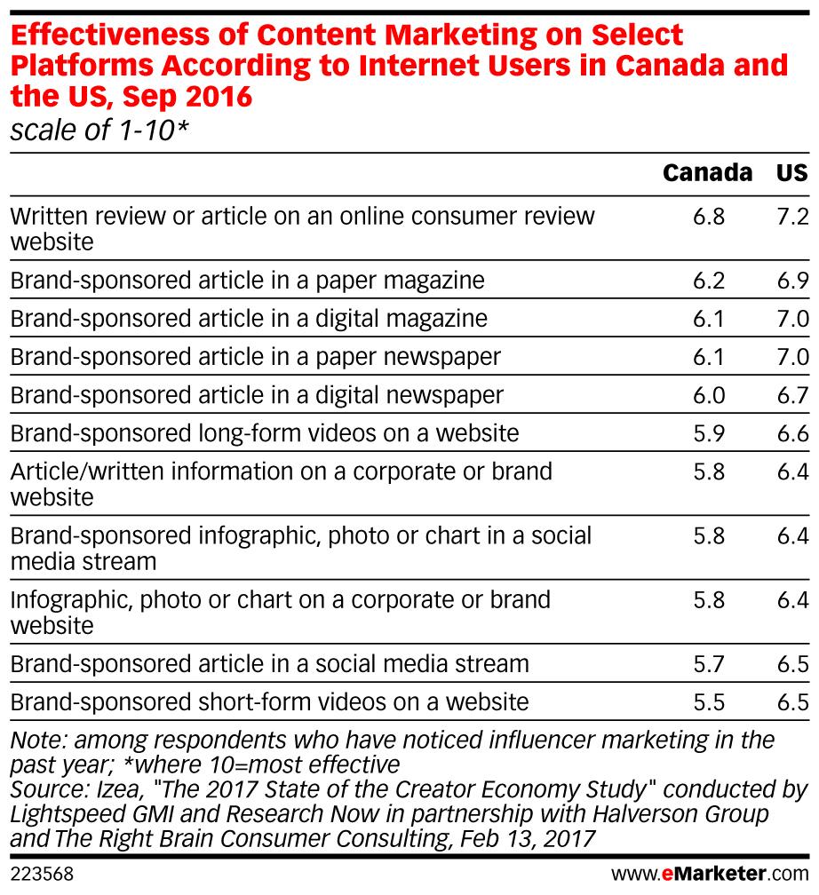 Effectiveness of content marketing platforms
