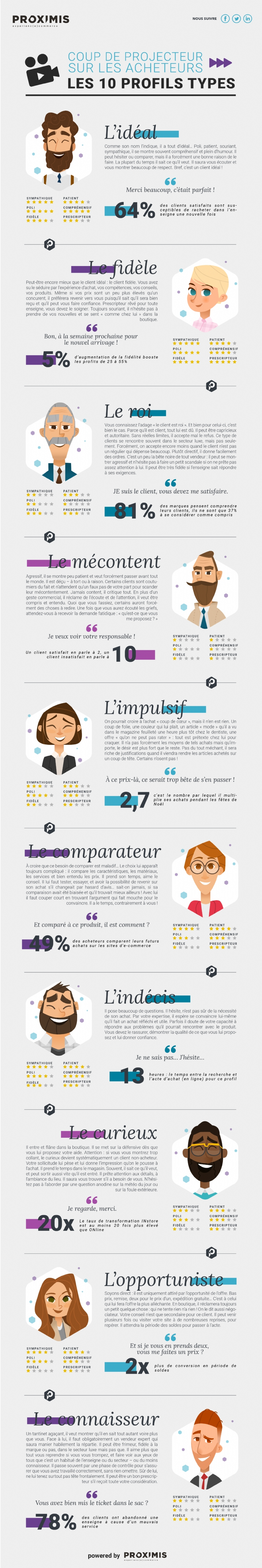 Profils types acheteurs