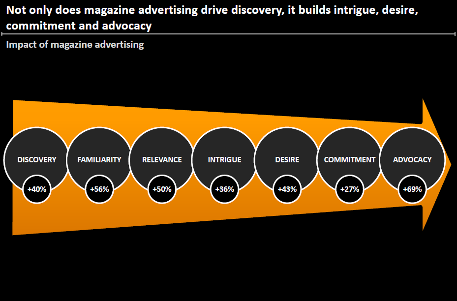 Graph: impact of magazine advertising