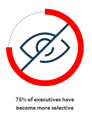 graph 75% business leaders are more selective