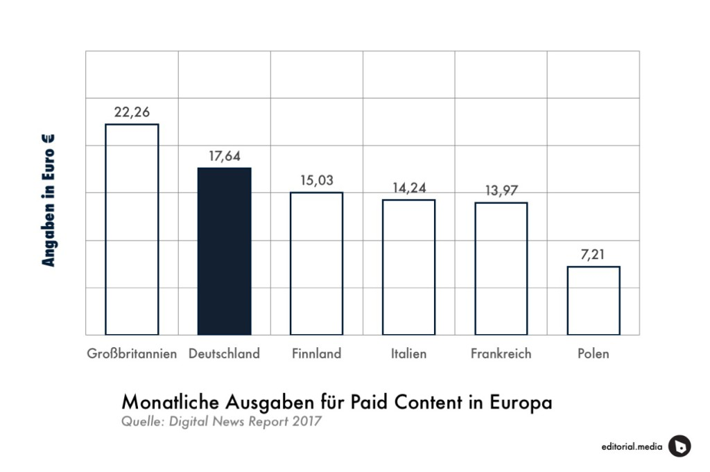 Monthly payments for content in Europe