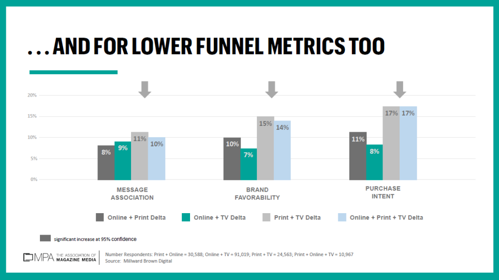Graph Lower funnel metrics per medium
