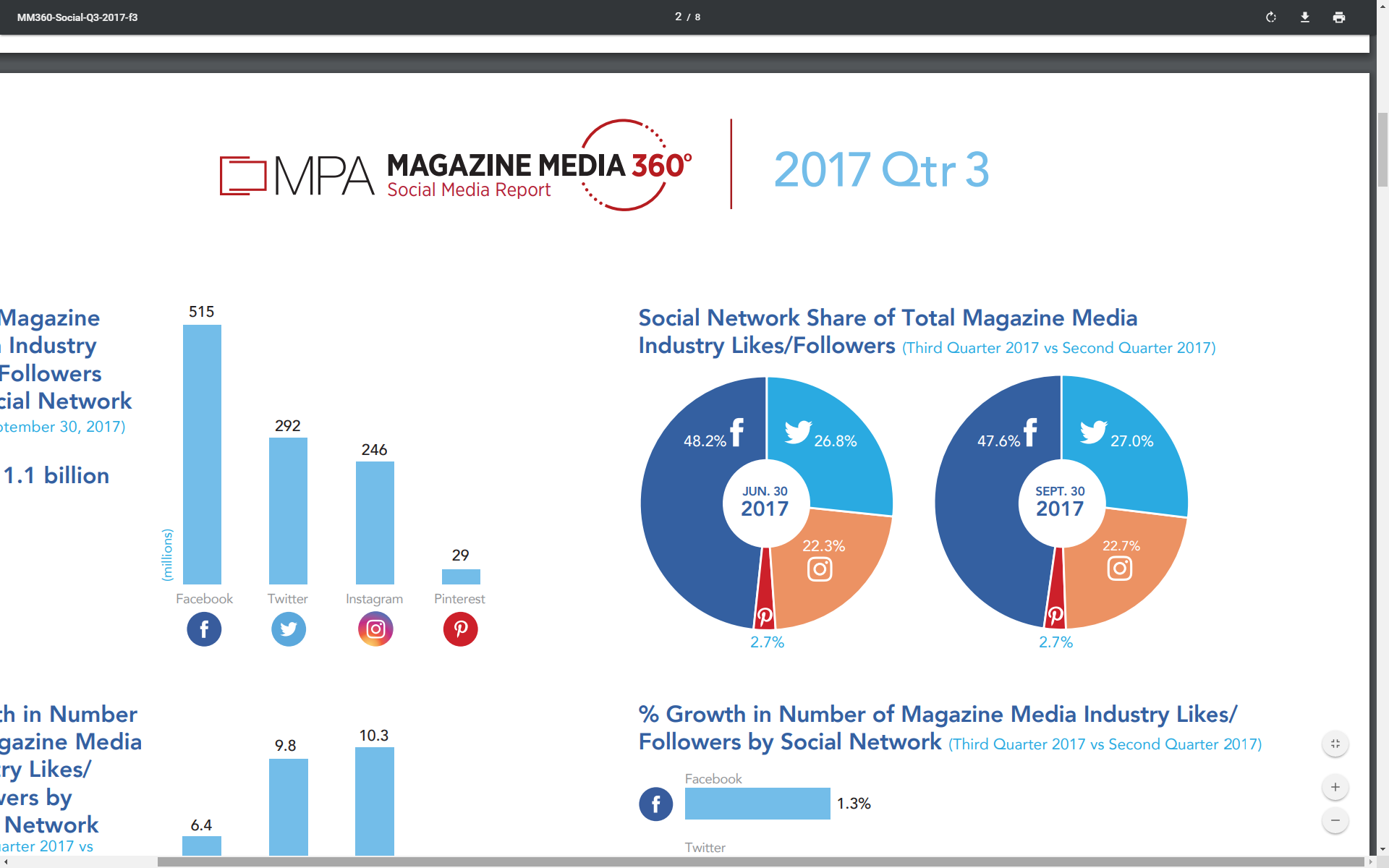 Graph Social Network share of total magazine media