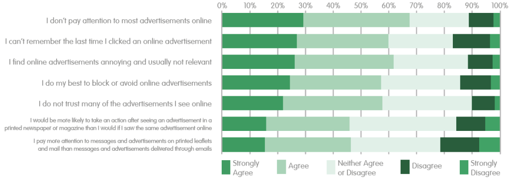 Graph advertising preferences