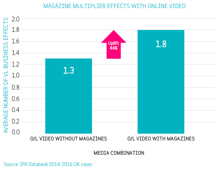 Graph magazine multiplier with online video