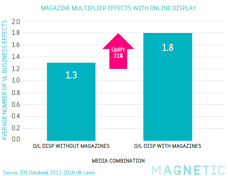 Graph multiplier effect magazines online display