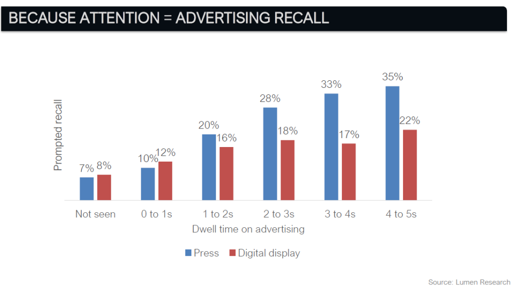 Graph ad recall vs dwell time