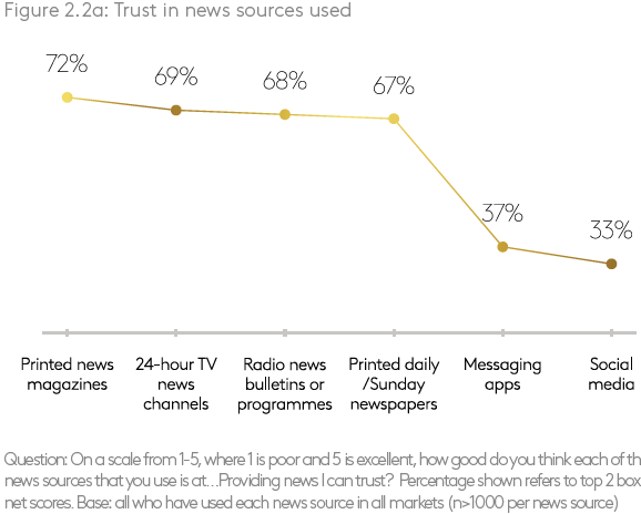 Graph Trust in news sources used