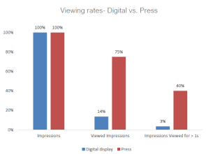 Graph viewing rates