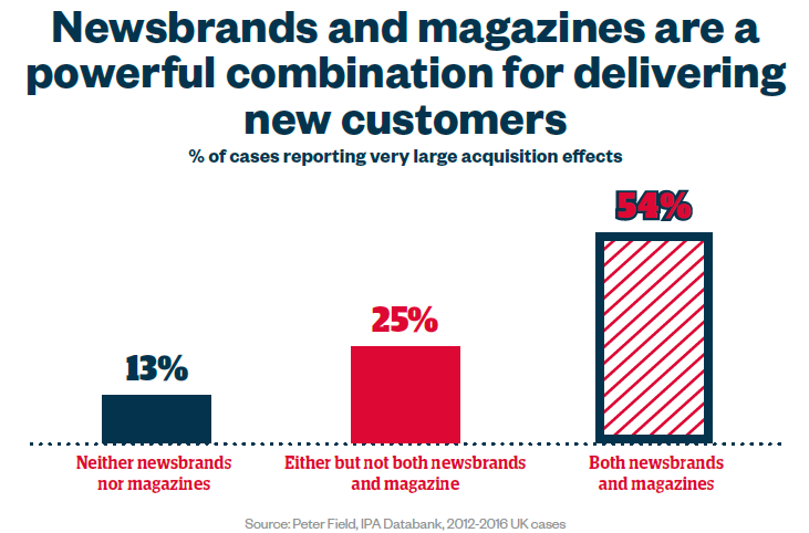 Graph magazines and newsbrands combination