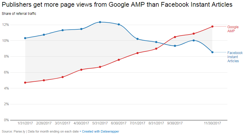 Graph Facebook IA vs Google AMP