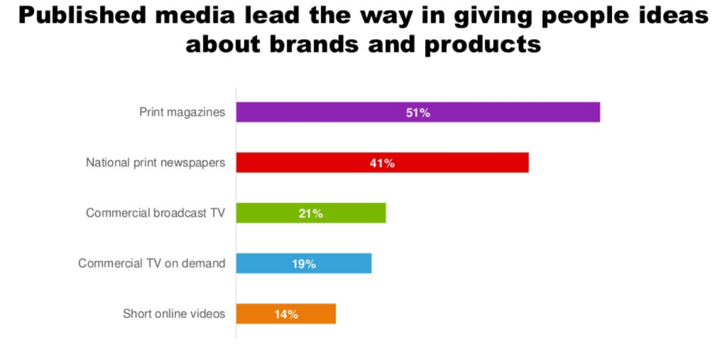 Graph - ranking media for product and brand information