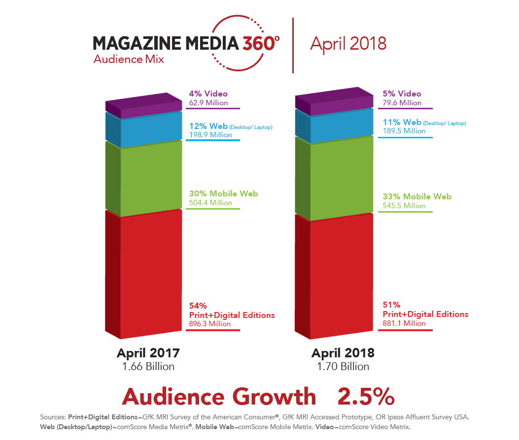 Audience mix magazine media MPA MM360
