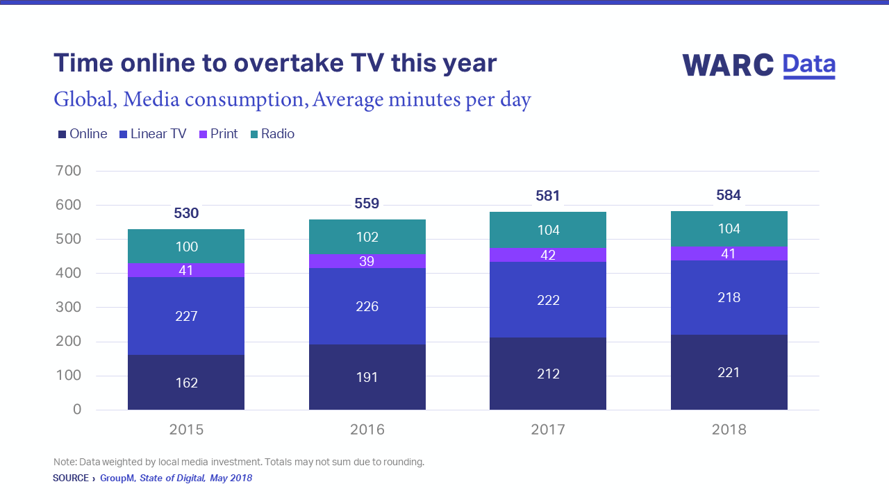 Graph Time online to overtake TV