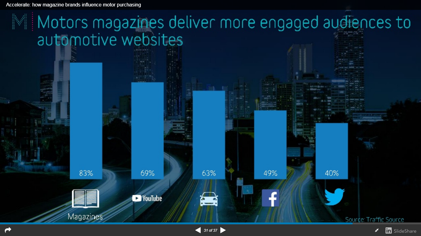 Graph engaged audiences to websites