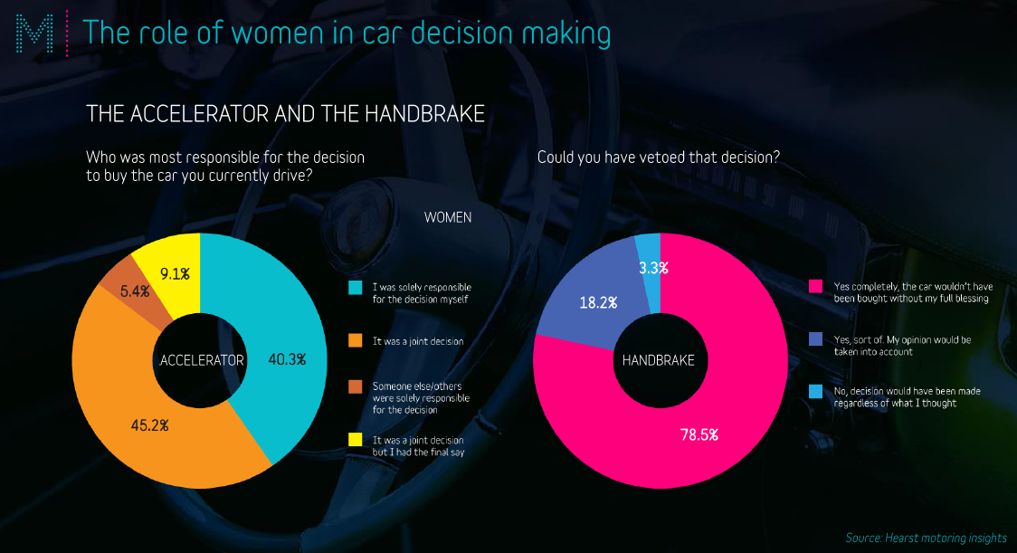 Graph female influence on car buying