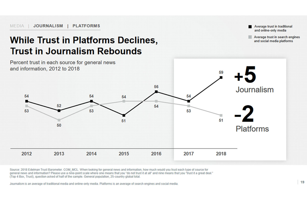 Graph: trust in platforms