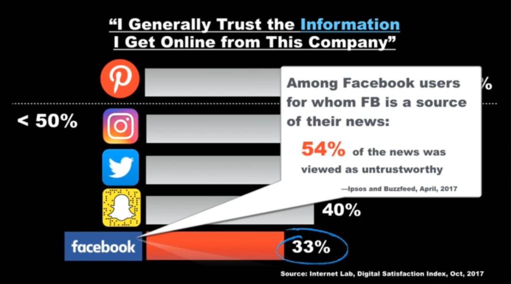 eMarketer graph - trust in social media
