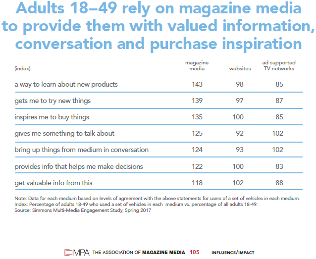 graph magazine media provides valuable info