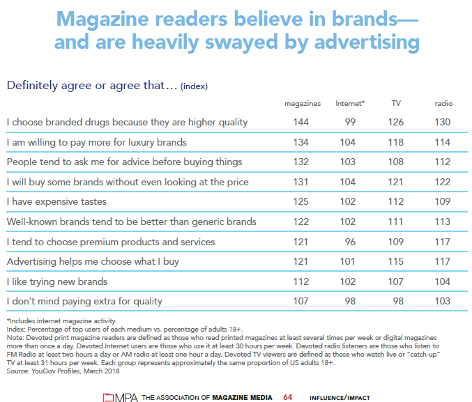 graph magazine readers believe in brands