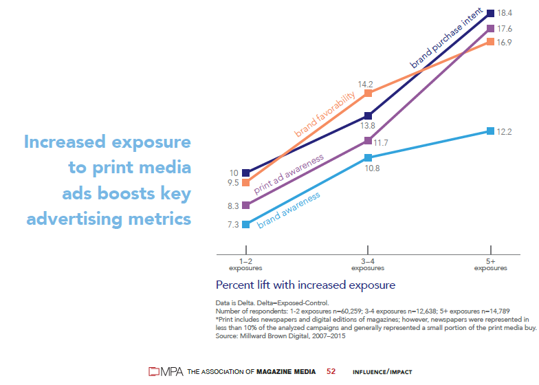 graph print boosts key ad metrics