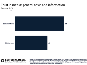 graph: trust in editorial media