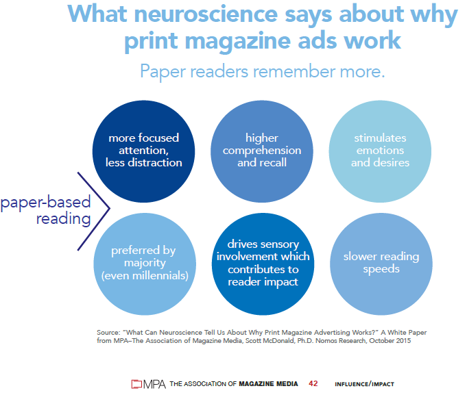 graph what neuroscience says about print